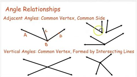 Geometry  Angle Relationships Funnycattv
