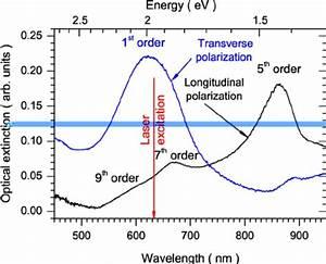 Various Order Longitudinal Resonance Wavelengths As A