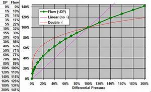 Square Root Scaling For Differential Pressure  Dp