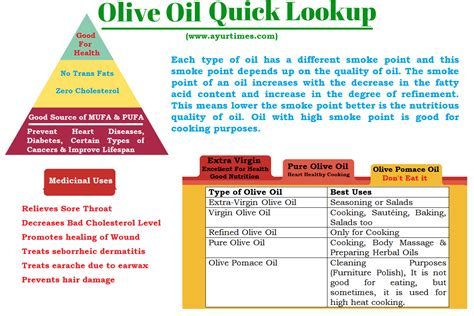 Olive Oil Types, Benefits, Uses & Nutrition Facts