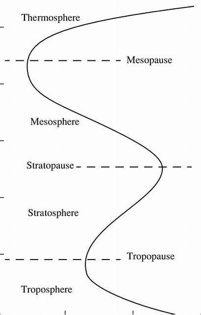 Altitude Temperature Atmosphere Earth Earths Curve Mesosphere