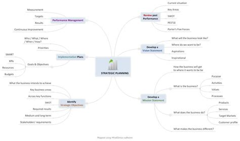 steps  strategy  mind mapping