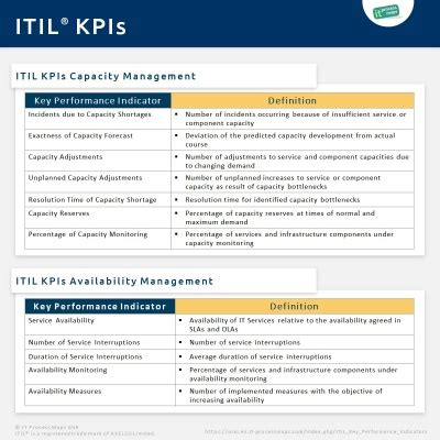 itil key performance indicators  process wiki