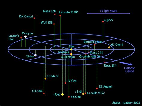 map of our solar system and nearby systems pics about space