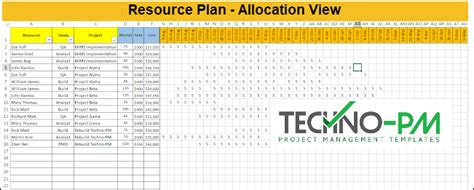 Indeed, there are an array of daily sheet templates that you can download and fill in to suit your preferences. Free Resource Plan Template : Track over & under allocation   Project Management Templates