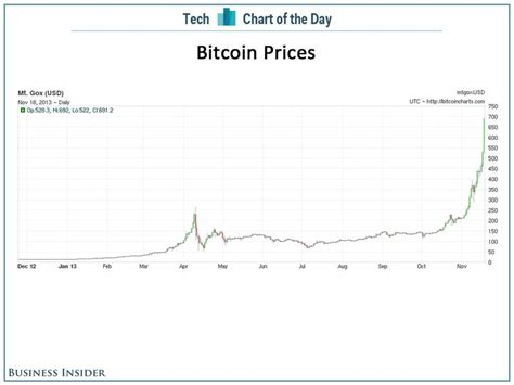 Bitcoin price prediction on wednesday, april, 28: 90 Miles From Tyranny : Bitcoin, The Federal Reserve, The ...