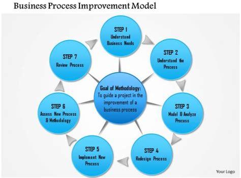 business process improvement model powerpoint