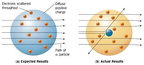 Ernest Rutherford - history of the atomic theory