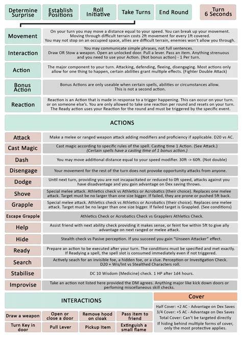Pathfinder NPC Cheat Sheet | Mungfali