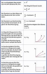 Vektoren Geschwindigkeit Berechnen : gleichm ig beschleunigte bewegung in physik sch lerlexikon lernhelfer ~ Themetempest.com Abrechnung