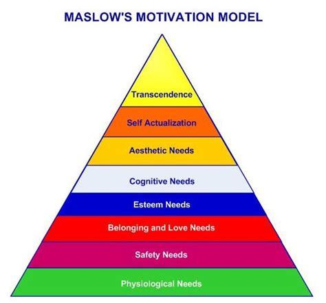 influences  human behavior pyramid google search zen