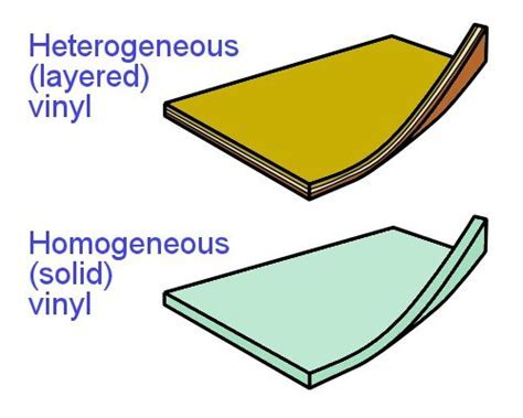 Commercial vinyl, Commercial vinyl basics, Structure of