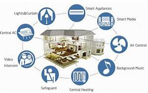 Smart Home Systems : technology home improvement from hvac to roofing to windows to home security systems ~ Frokenaadalensverden.com Haus und Dekorationen