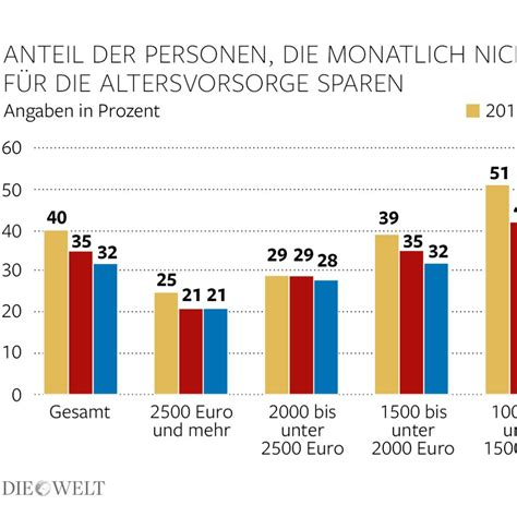 Wieviel Geld Spart Ihr Im Monat by Altersvorsorge Zu Recht Sparen Deutsche Immer Weniger