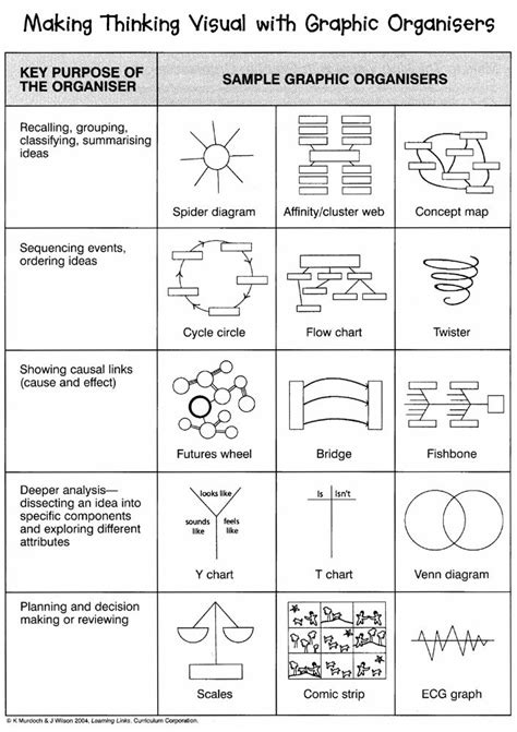 Thinking Cloud Writing Template by 25 Best Ideas About Graphic Organizers On Pinterest
