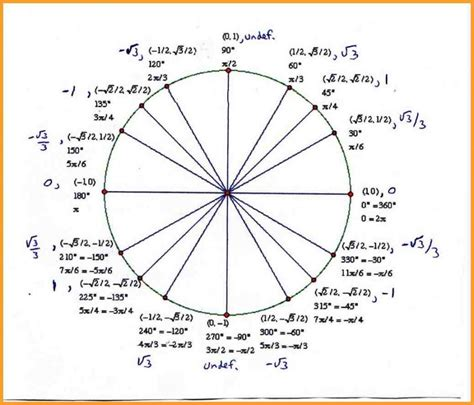 tangent templates unit circle template template business
