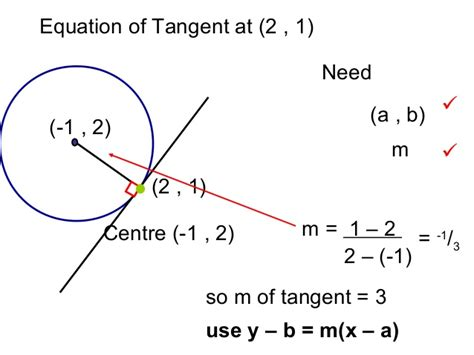 tangents intersections