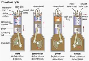 Four Stroke Cycle For Spark Ignition Engines   Wikipedia   2014