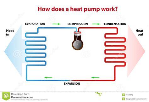 wie funktioniert wärmepumpe wie funktioniert eine w 228 rmepumpe stockfoto bild 33439510