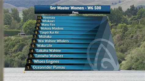 Mixed medals will be given out on july 30. 2021 Waka Ama Championships - Snr Master Women - W6 500 ...