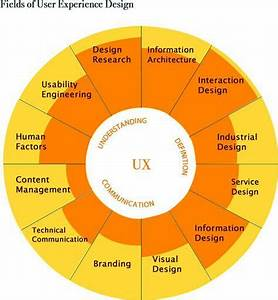Get Started In Ux  The Complete Guide To Launching A