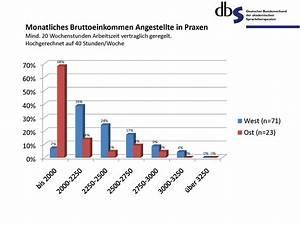 Signifikanz Berechnen : deutscher bundesverband f r akademische sprachtherapie und logop die arbeitnehmerumfrage 2010 ~ Themetempest.com Abrechnung