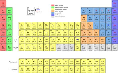 Periodic Table Of The Elements (xfig Example)