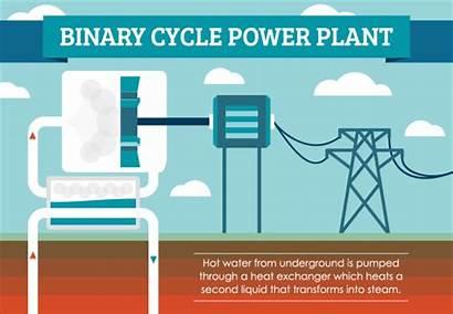 Geothermal Energy Power Heat Binary Works Renewable