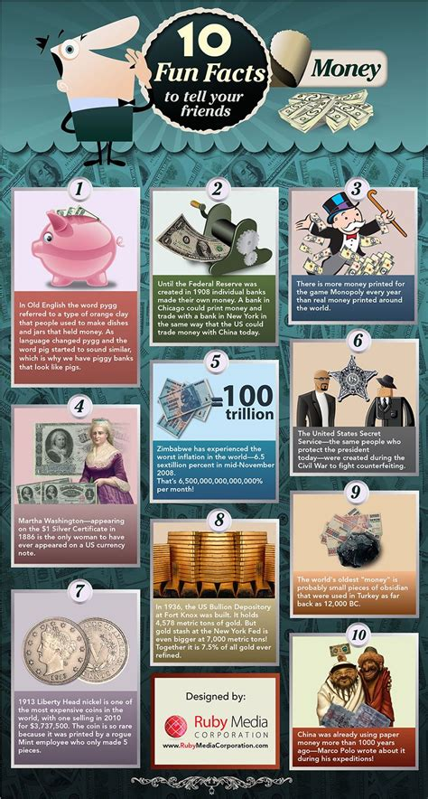 Where Did The Term Dishwater Come From by Money In Time Infographics Mania Economy Infographics
