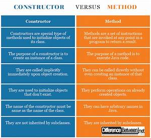 Difference Between Constructor And Method