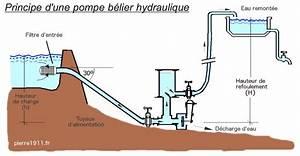 Fonctionnement Pompe Hydraulique : b lier hydraulique wikip dia ~ Medecine-chirurgie-esthetiques.com Avis de Voitures