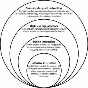 Nested Structure Of Special Education Terms