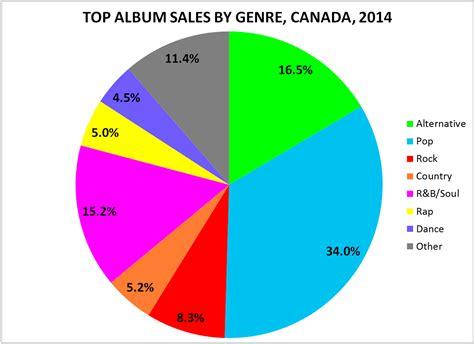 Top Album Sales By Genre In Canada, 2014