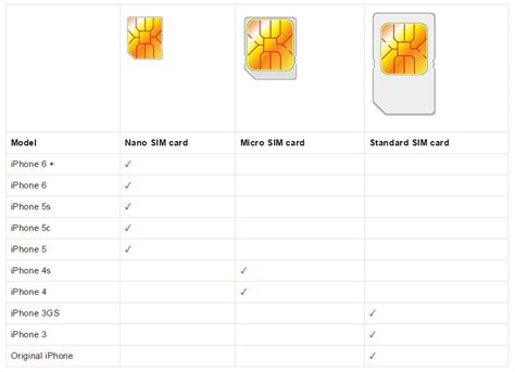 iphone 4s sim card size what size sim card fits in your iphone