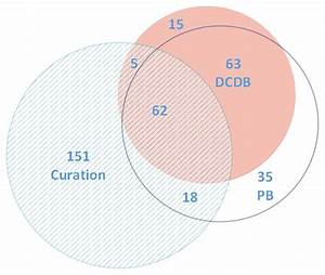 The Venn Diagram Of The Three Data Sources For Our Drug