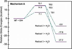 Potential Energy Level Diagram For Reaction Mechanism A