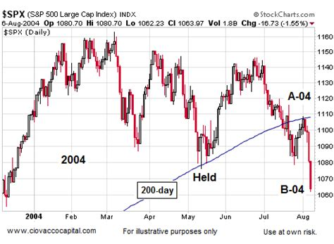 Stock Market Recovered in 1994, 1998, and 2004 :: The ...
