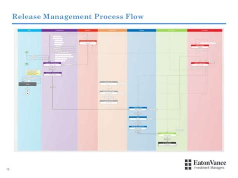 From Release Bottleneck to Deployment Flow - how Eaton ...