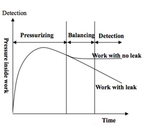 fukudaprinciplesmechanism  air leak testfukuda leak