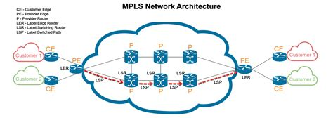 multiprotocol label switching mpls steve