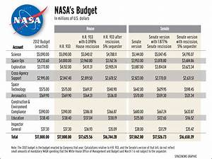 NASA Budget 2013 Pie-Chart - Pics about space