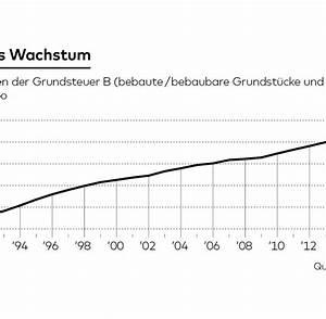 Wie Wird Grundsteuer Berechnet : grundsteuer bundesverfassungsgericht wird das ende beschlie en welt ~ Eleganceandgraceweddings.com Haus und Dekorationen
