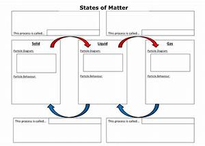 States Of Matter Summary Worksheet By Cchallis