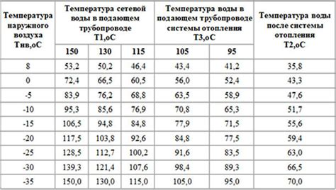 2.2. тепловые сети. потери энергии при транспортировке тепла.