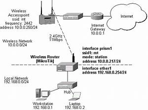 Mikrotik Routeros V2 6 Prismii Wireless Client And Wireless Access Point Manual