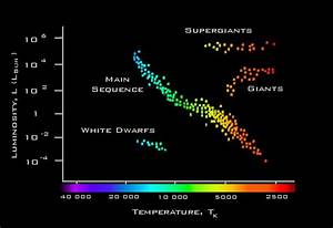 Star - How Do Stellar Temperatures Vary