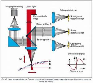 Laser Point Sensors