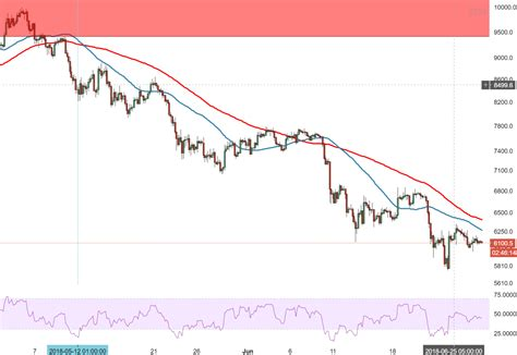 Bitcoin prices in other currencies are based on their corresponding usd exchange rates. Bitcoin Technical Analysis: BTC/USD price action is very dull on Thursday, as the lower highs ...