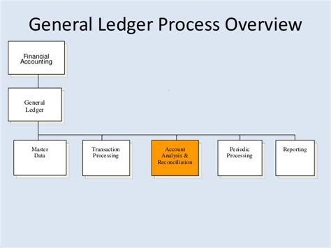 sap general ledger overview pictures to pin on