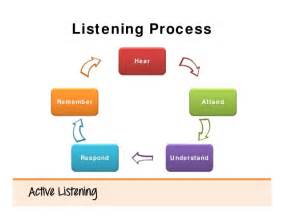 Active Listening Process Steps